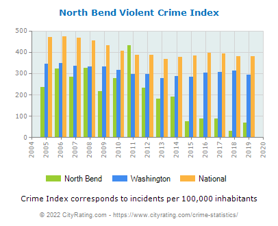 North Bend Violent Crime vs. State and National Per Capita
