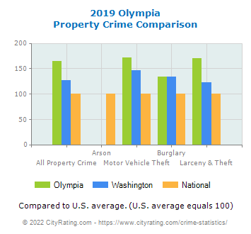 Olympia Property Crime vs. State and National Comparison