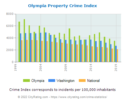 Olympia Property Crime vs. State and National Per Capita
