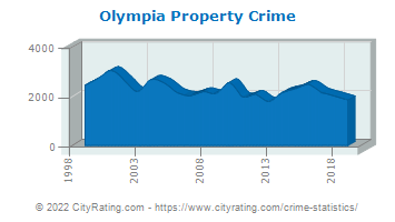 Olympia Property Crime