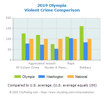 Olympia Violent Crime vs. State and National Comparison