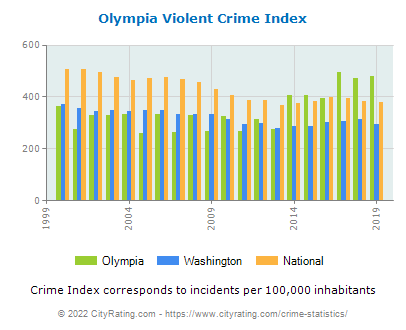 Olympia Violent Crime vs. State and National Per Capita