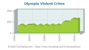 Olympia Violent Crime