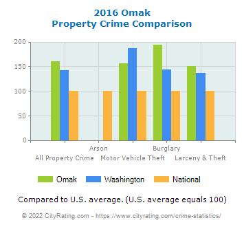 Omak Property Crime vs. State and National Comparison