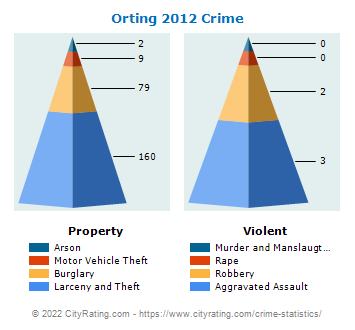 Orting Crime 2012