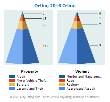 Orting Crime 2016