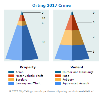 Orting Crime 2017