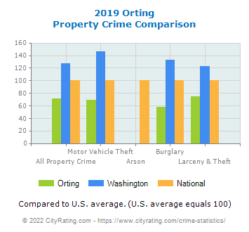 Orting Property Crime vs. State and National Comparison