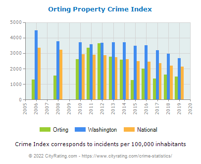 Orting Property Crime vs. State and National Per Capita