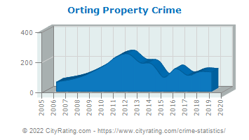 Orting Property Crime