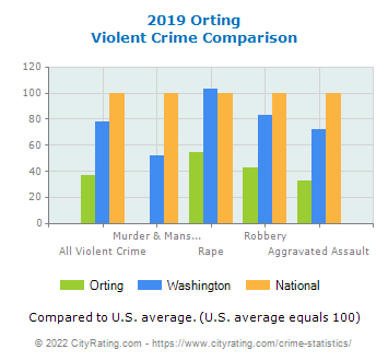 Orting Violent Crime vs. State and National Comparison