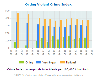 Orting Violent Crime vs. State and National Per Capita