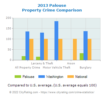 Palouse Property Crime vs. State and National Comparison