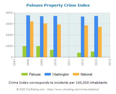 Palouse Property Crime vs. State and National Per Capita