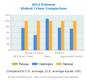 Palouse Violent Crime vs. State and National Comparison