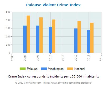 Palouse Violent Crime vs. State and National Per Capita
