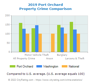 Port Orchard Property Crime vs. State and National Comparison