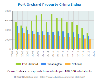 Port Orchard Property Crime vs. State and National Per Capita