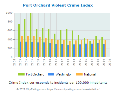 Port Orchard Violent Crime vs. State and National Per Capita