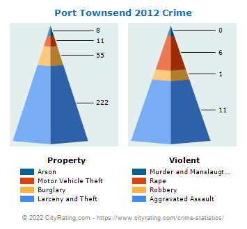 Port Townsend Crime 2012