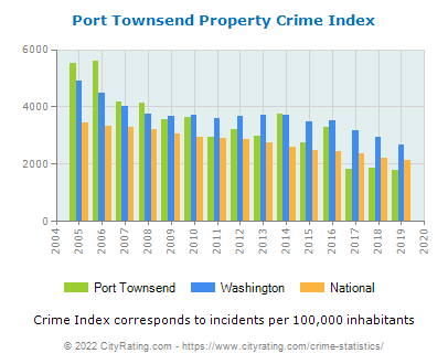 Port Townsend Property Crime vs. State and National Per Capita