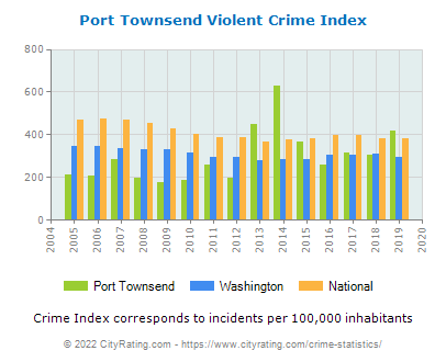 Port Townsend Violent Crime vs. State and National Per Capita