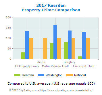 Reardan Property Crime vs. State and National Comparison