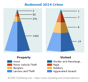 Redmond Crime 2014