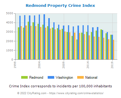 Redmond Property Crime vs. State and National Per Capita