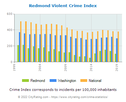 Redmond Violent Crime vs. State and National Per Capita