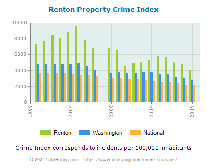 Renton Property Crime vs. State and National Per Capita