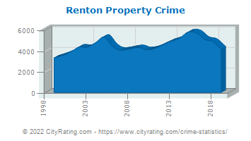 Renton Property Crime