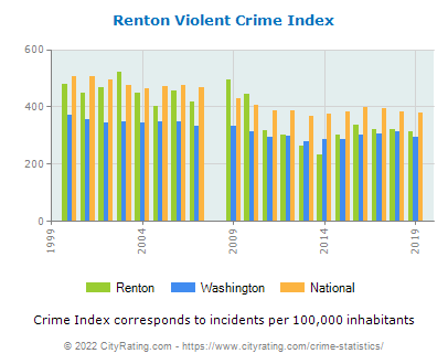 Renton Violent Crime vs. State and National Per Capita