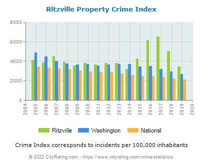 Ritzville Property Crime vs. State and National Per Capita
