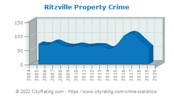 Ritzville Property Crime