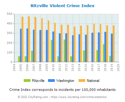Ritzville Violent Crime vs. State and National Per Capita