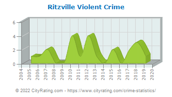 Ritzville Violent Crime