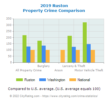 Ruston Property Crime vs. State and National Comparison