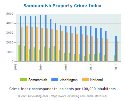 Sammamish Property Crime vs. State and National Per Capita