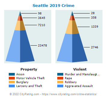 Seattle Crime 2019