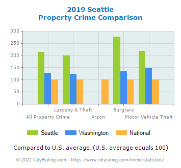 Seattle Property Crime vs. State and National Comparison