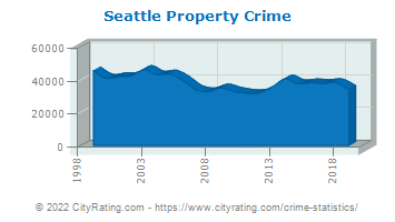 Seattle Property Crime