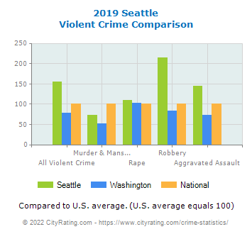 Seattle Violent Crime vs. State and National Comparison