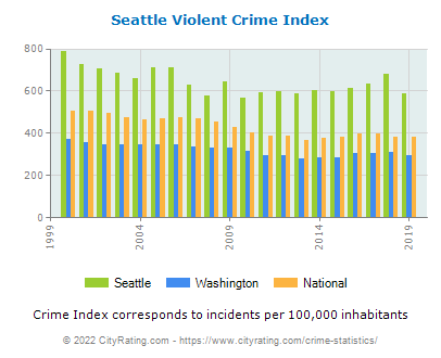 Seattle Violent Crime vs. State and National Per Capita