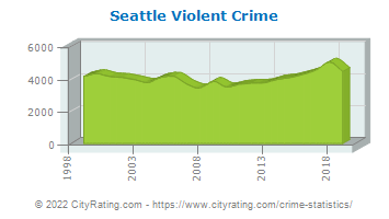 Seattle Violent Crime