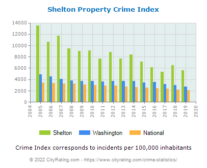 Shelton Property Crime vs. State and National Per Capita