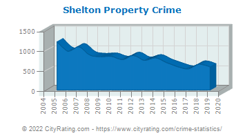 Shelton Property Crime