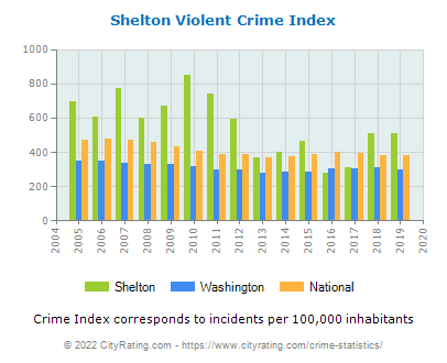 Shelton Violent Crime vs. State and National Per Capita