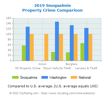 Snoqualmie Property Crime vs. State and National Comparison