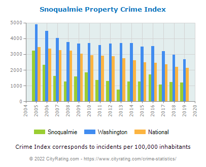 Snoqualmie Property Crime vs. State and National Per Capita